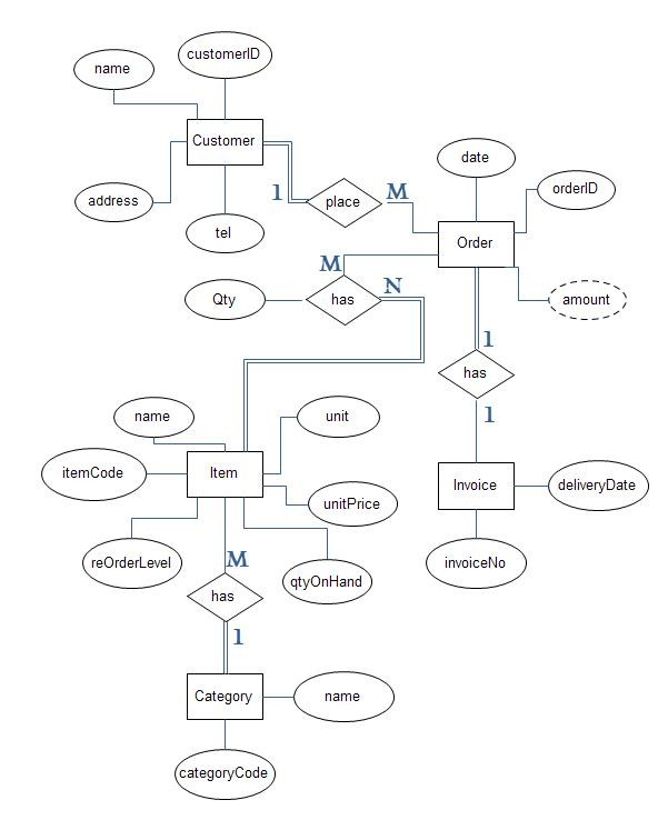 ERD – Entity Relationship Diagrams