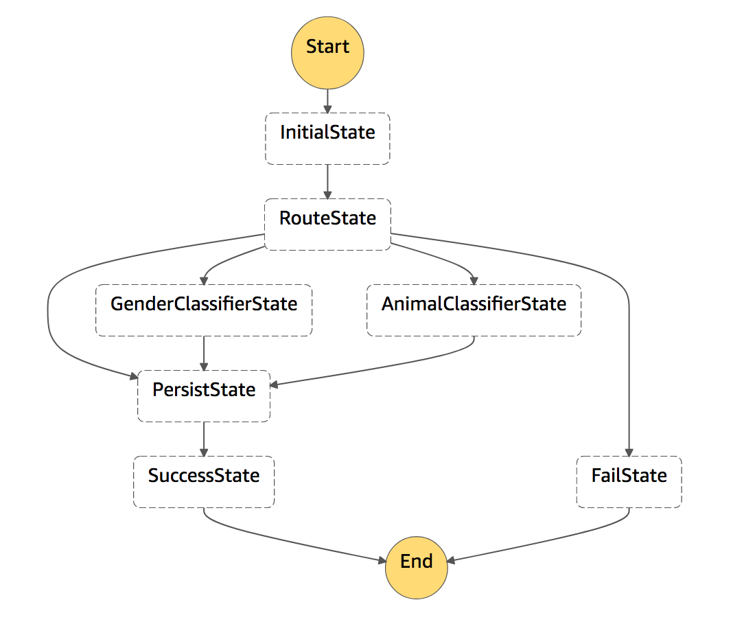 Introduction to AWS State Machines for decoupling  Lambda functions